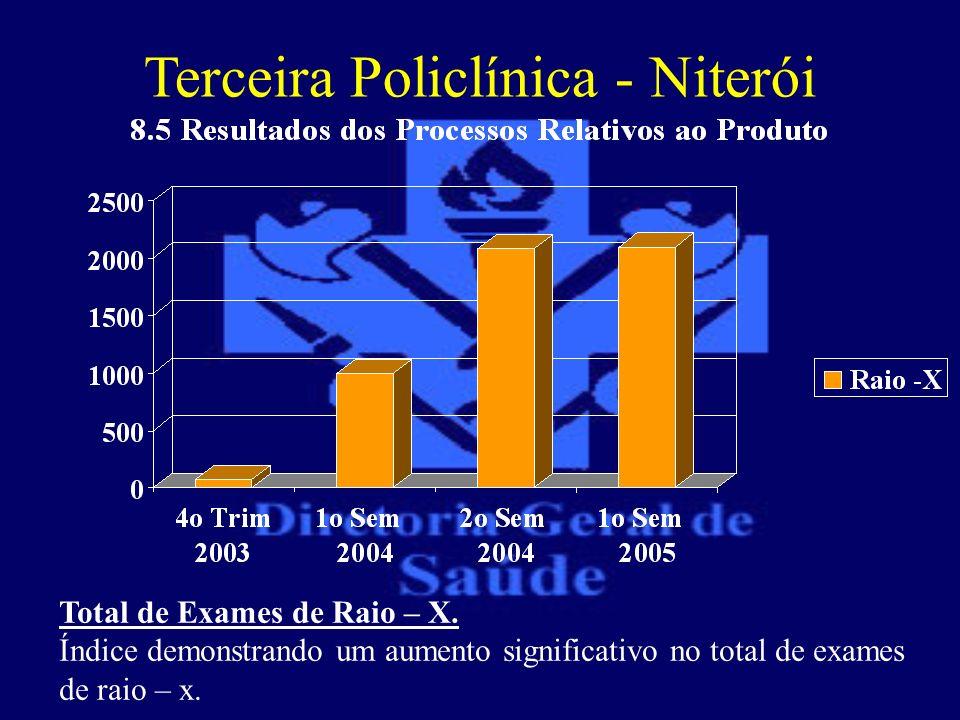 Terceira Policlínica - Niterói Total de Exames de Raio – X. Índice demonstrando um aumento significativo no total de exames de raio – x.