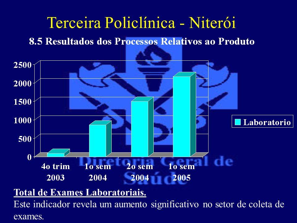 Terceira Policlínica - Niterói Total de Exames Laboratoriais. Este indicador revela um aumento significativo no setor de coleta de exames.