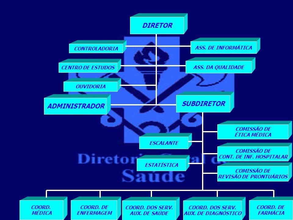 DIRETOR ADMINISTRADOR CENTRO DE ESTUDOS OUVIDORIA ASS. DA QUALIDADE CONTROLADORIA ASS. DE INFORMÁTICA SUBDIRETOR COMISSÃO DE REVISÃO DE PRONTUÁRIOS ES