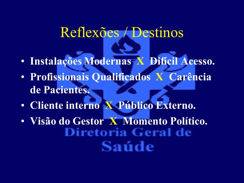 Reflexões / Destinos Instalações Modernas X Difícil Acesso. Profissionais Qualificados X Carência de Pacientes. Cliente interno X Público Externo. Vis