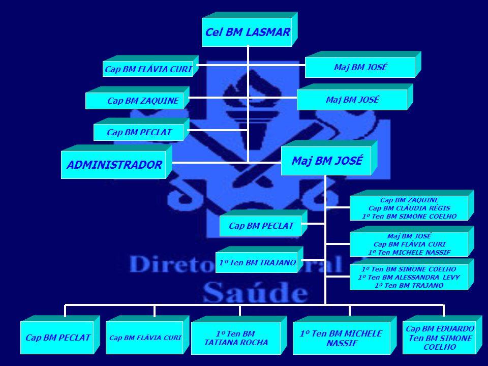 Mapa da Força Quadro de distribuição de oficiais CelTen Cel MajCap1ºTen2ºTen 01000103*10*03 * 6 Ten PSE.