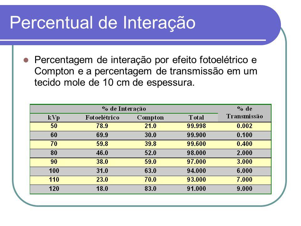 Percentual de Interação Percentagem de interação por efeito fotoelétrico e Compton e a percentagem de transmissão em um tecido mole de 10 cm de espess