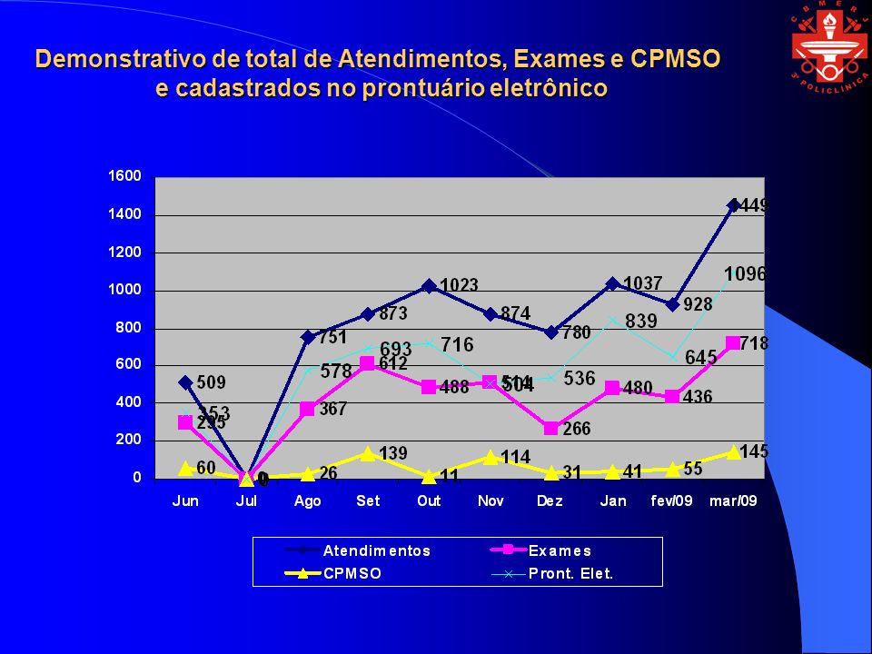 Demonstrativo de total de Atendimentos, Exames e CPMSO e cadastrados no prontuário eletrônico
