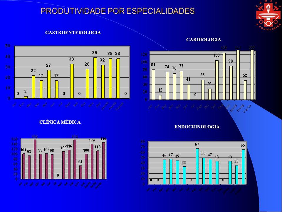 CARDIOLOGIA CLÍNICA MÉDICA ENDOCRINOLOGIA GASTROENTEROLOGIA PRODUTIVIDADE POR ESPECIALIDADES