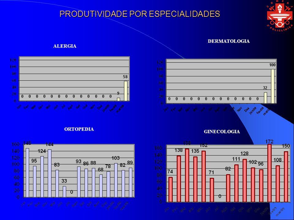 ALERGIA DERMATOLOGIA GINECOLOGIA ORTOPEDIA PRODUTIVIDADE POR ESPECIALIDADES