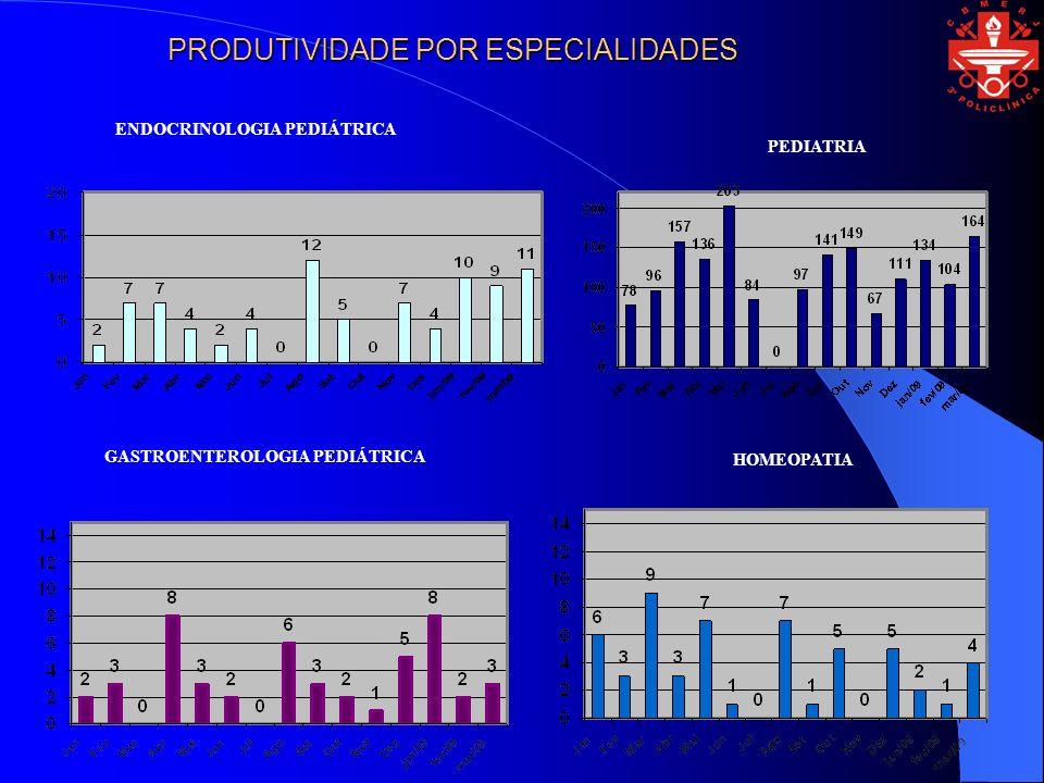 ENDOCRINOLOGIA PEDIÁTRICA GASTROENTEROLOGIA PEDIÁTRICA PEDIATRIA PRODUTIVIDADE POR ESPECIALIDADES HOMEOPATIA