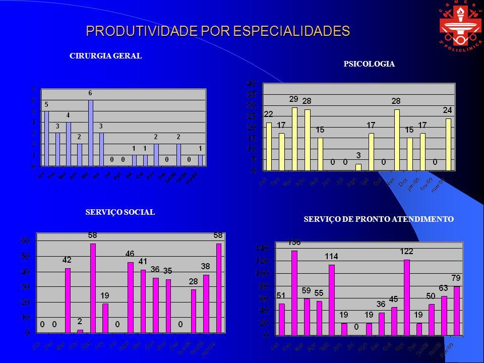 SERVIÇO SOCIAL SERVIÇO DE PRONTO ATENDIMENTO CIRURGIA GERAL PRODUTIVIDADE POR ESPECIALIDADES PSICOLOGIA