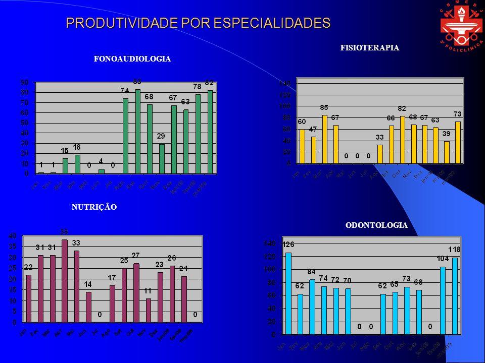 FISIOTERAPIA FONOAUDIOLOGIA NUTRIÇÃO ODONTOLOGIA PRODUTIVIDADE POR ESPECIALIDADES