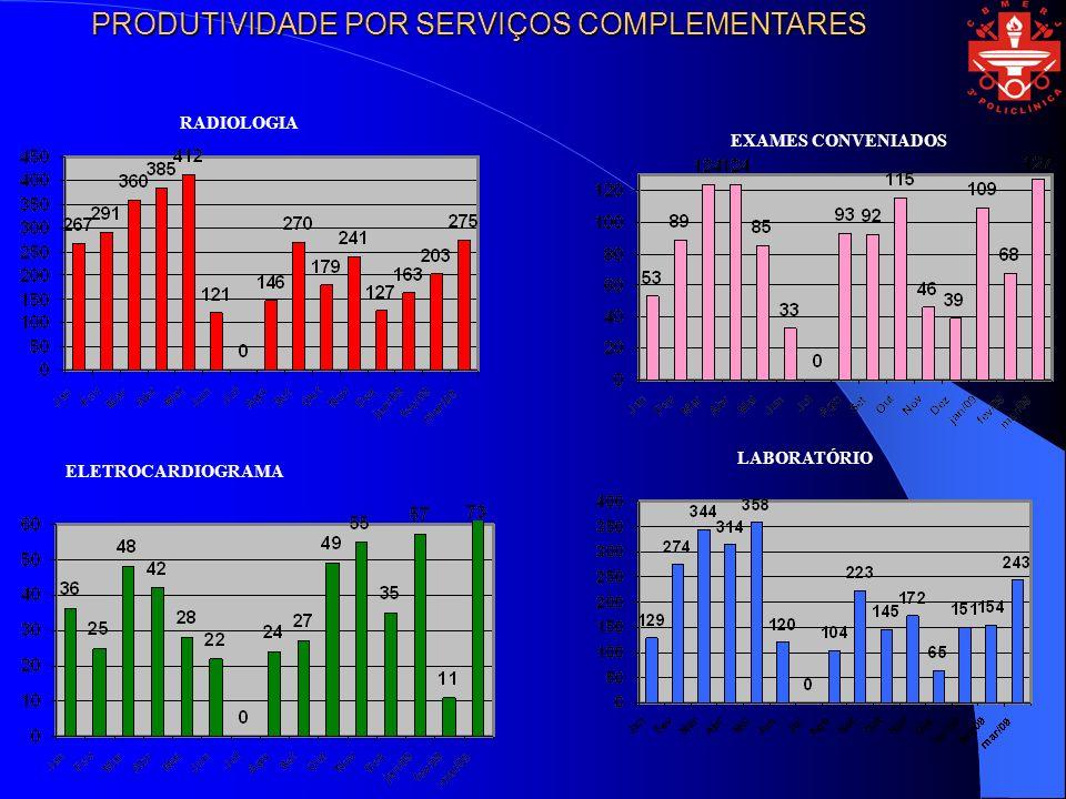 ELETROCARDIOGRAMA LABORATÓRIO RADIOLOGIA EXAMES CONVENIADOS PRODUTIVIDADE POR SERVIÇOS COMPLEMENTARES
