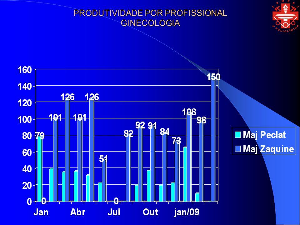 PRODUTIVIDADE POR PROFISSIONAL GINECOLOGIA