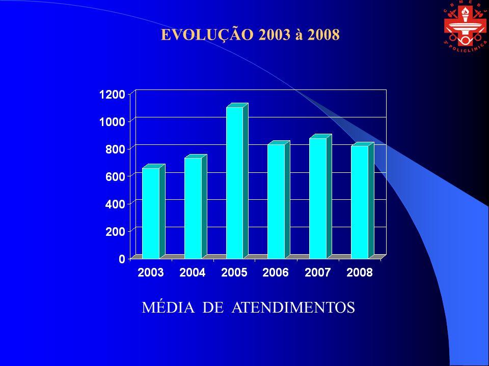 MÉDIA DE ATENDIMENTOS EVOLUÇÃO 2003 à 2008