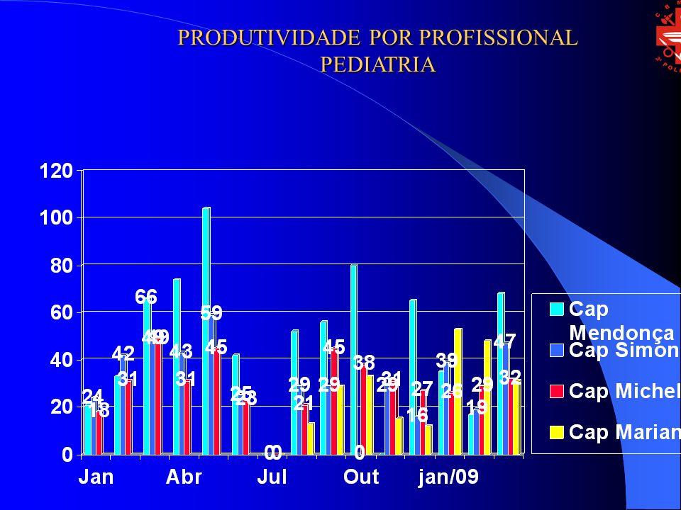 PRODUTIVIDADE POR PROFISSIONAL PEDIATRIA
