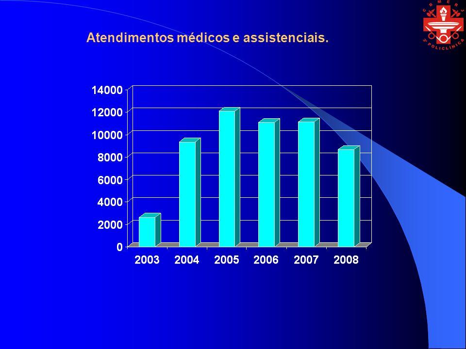 Atendimentos médicos e assistenciais.