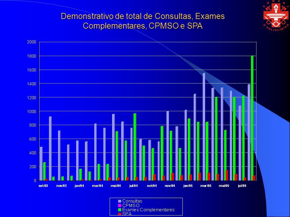 Demonstrativo de total de Consultas, Exames Complementares, CPMSO e SPA