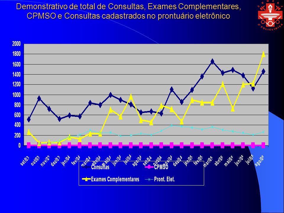 Demonstrativo de total de Consultas, Exames Complementares, CPMSO e Consultas cadastrados no prontuário eletrônico