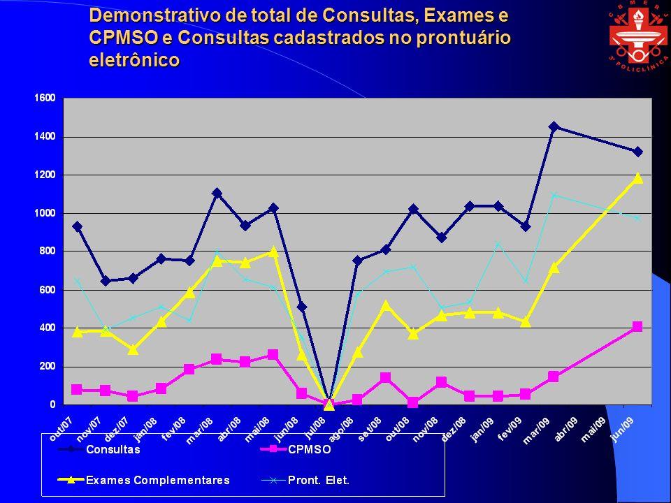 Demonstrativo de total de Consultas, Exames e CPMSO e Consultas cadastrados no prontuário eletrônico