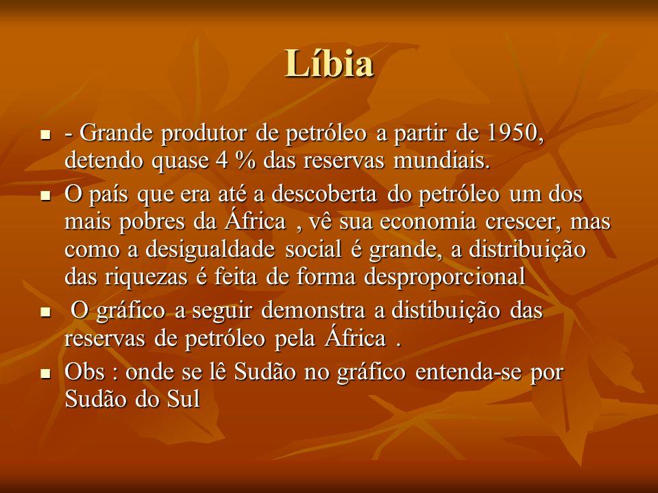 Líbia - Grande produtor de petróleo a partir de 1950, detendo quase 4 % das reservas mundiais. - Grande produtor de petróleo a partir de 1950, detendo