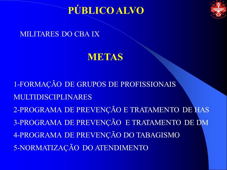 PÚBLICO ALVO MILITARES DO CBA IX METAS 1-FORMAÇÃO DE GRUPOS DE PROFISSIONAIS MULTIDISCIPLINARES 2-PROGRAMA DE PREVENÇÃO E TRATAMENTO DE HAS 3-PROGRAMA