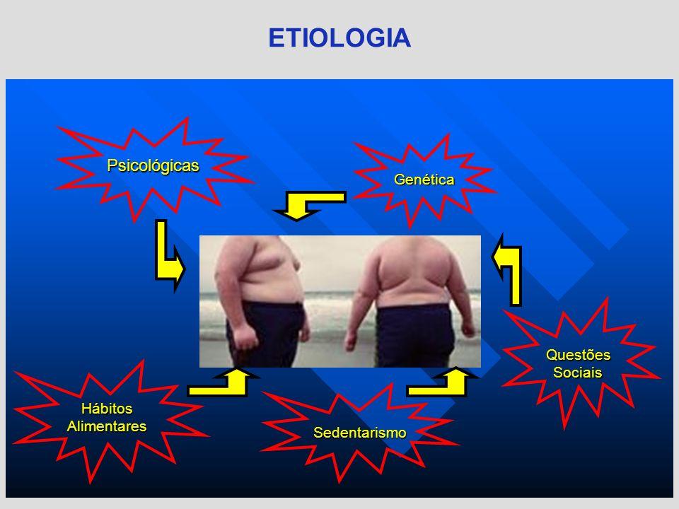 Questões Sociais ETIOLOGIA Genética Psicológicas Sedentarismo Hábitos Alimentares