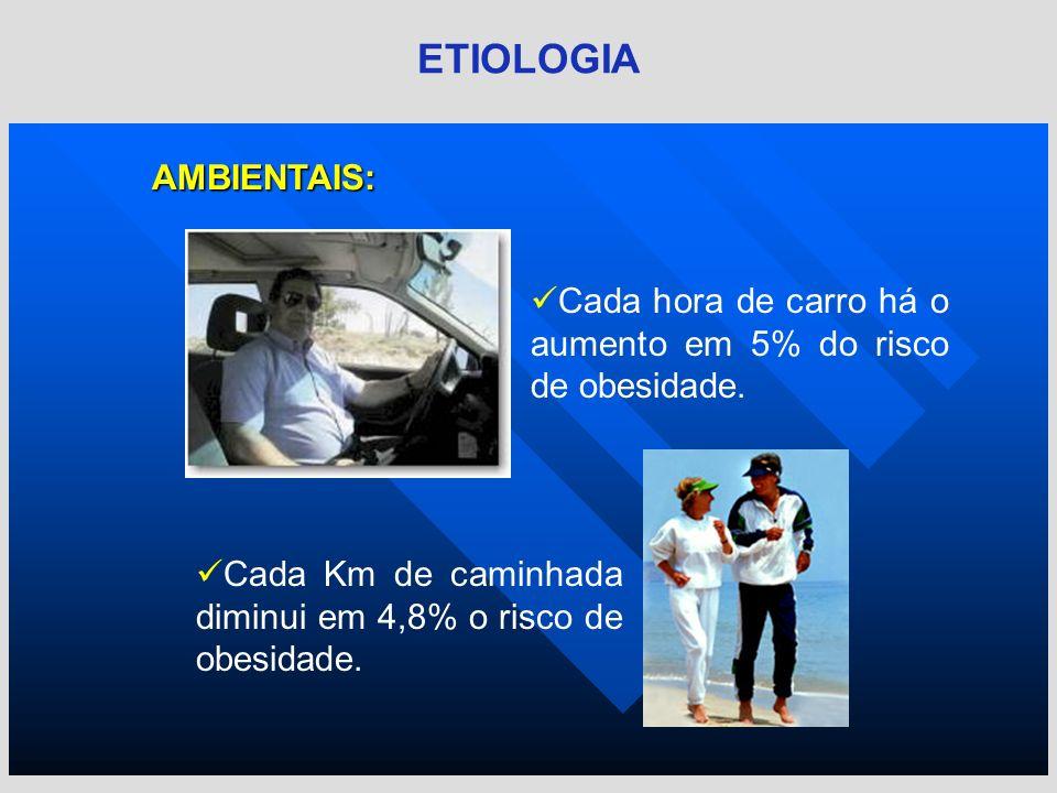 AMBIENTAIS: ETIOLOGIA Cada hora de carro há o aumento em 5% do risco de obesidade. Cada Km de caminhada diminui em 4,8% o risco de obesidade.