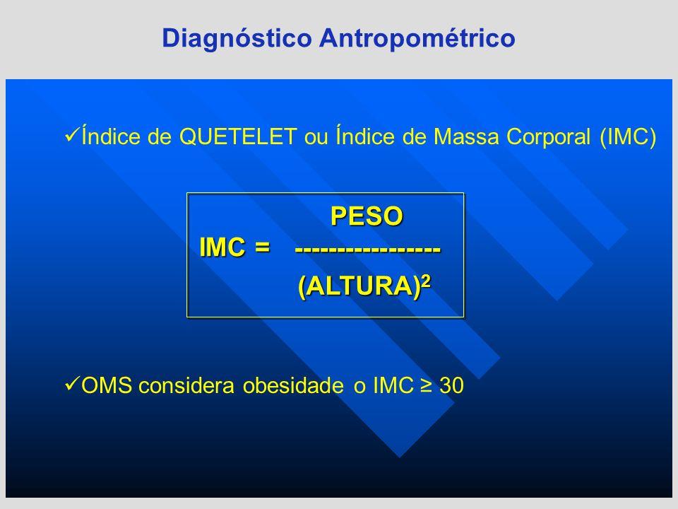 Índice de QUETELET ou Índice de Massa Corporal (IMC) Diagnóstico Antropométrico IMC = (ALTURA) 2 PESO ----------------- OMS considera obesidade o IMC