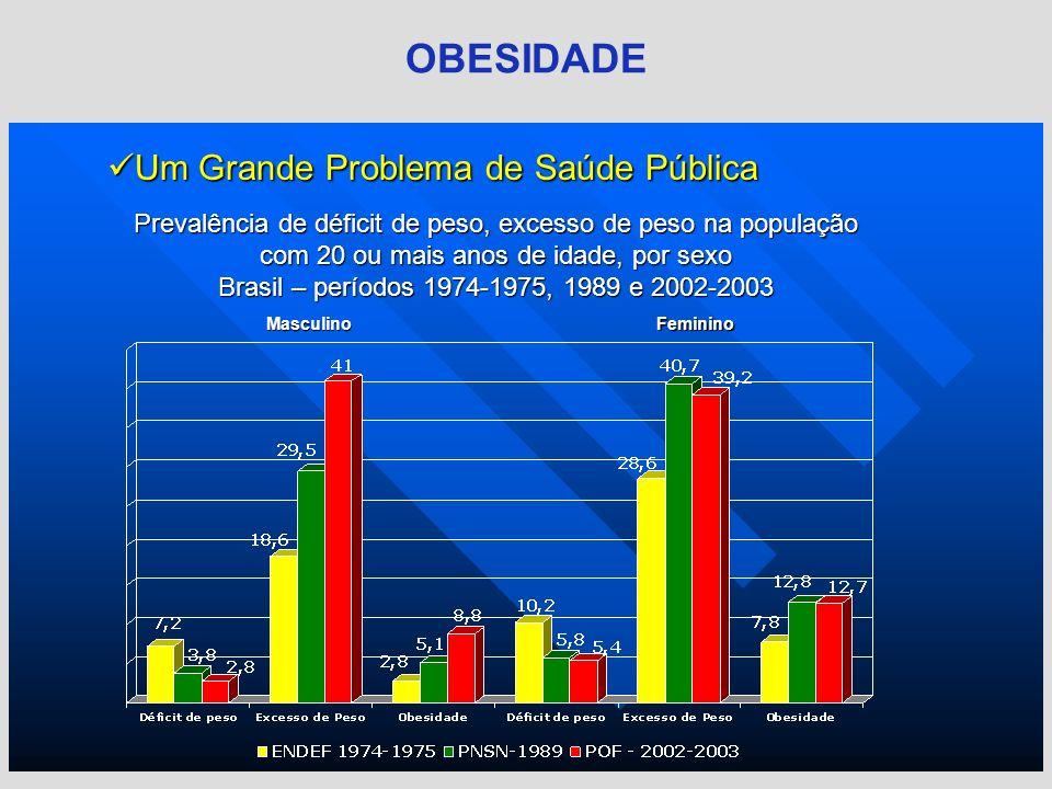 Prevalência de déficit de peso, excesso de peso na população com 20 ou mais anos de idade, por sexo Brasil – períodos 1974-1975, 1989 e 2002-2003 Um G