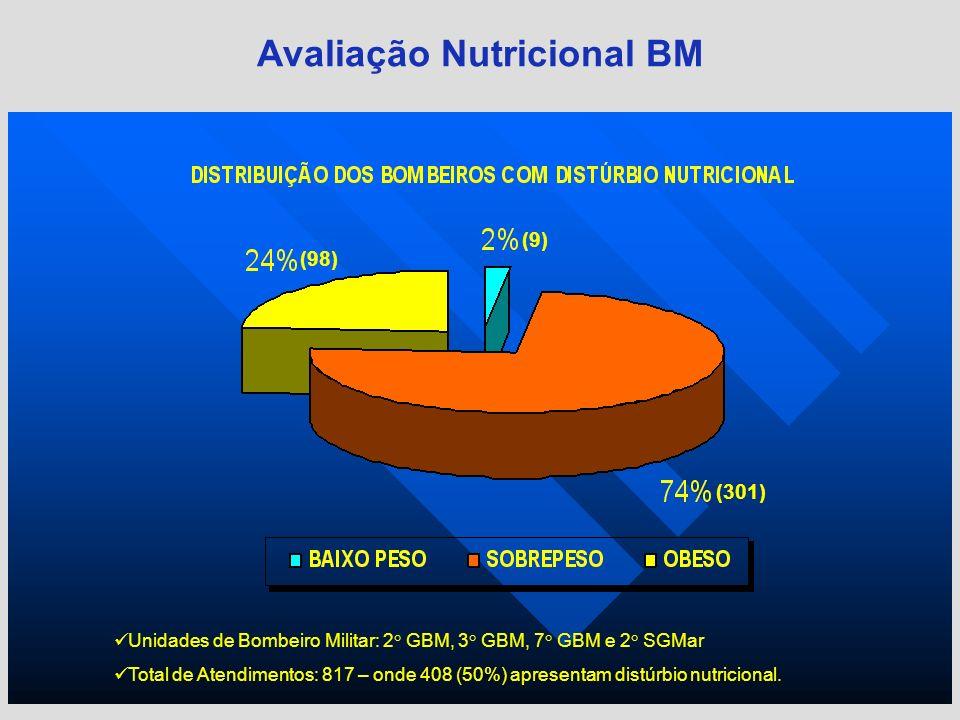 Avaliação Nutricional BM Unidades de Bombeiro Militar: 2° GBM, 3° GBM, 7° GBM e 2° SGMar Total de Atendimentos: 817 – onde 408 (50%) apresentam distúr