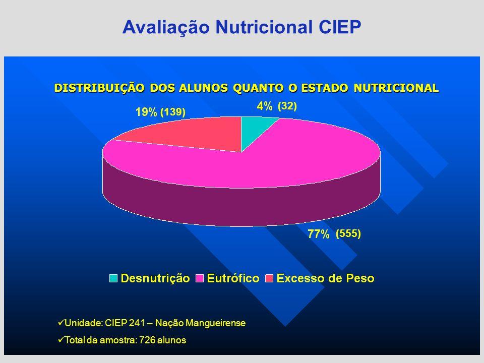 DISTRIBUIÇÃO DOS ALUNOS QUANTO O ESTADO NUTRICIONAL Avaliação Nutricional CIEP Unidade: CIEP 241 – Nação Mangueirense Total da amostra: 726 alunos (13