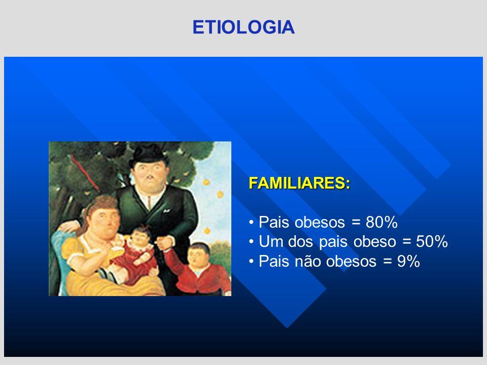 FAMILIARES: Pais obesos = 80% Um dos pais obeso = 50% Pais não obesos = 9% ETIOLOGIA