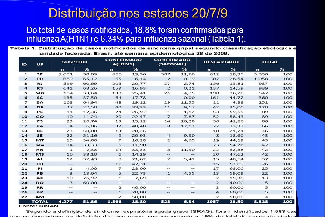 Do total de casos notificados, 18,8% foram confirmados para influenza A(H1N1) e 6,34% para influenza sazonal (Tabela 1). Distribuição nos estados 20/7