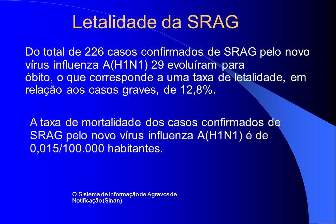 Do total de 226 casos confirmados de SRAG pelo novo vírus influenza A(H1N1) 29 evoluíram para óbito, o que corresponde a uma taxa de letalidade, em re