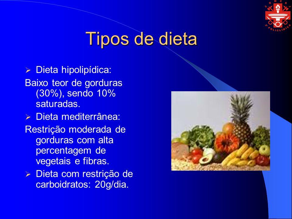 Tipos de dieta Dieta hipolipídica: Baixo teor de gorduras (30%), sendo 10% saturadas.
