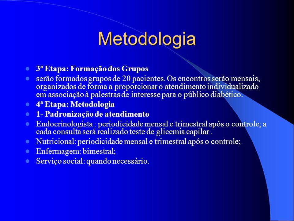 Metodologia 3ª Etapa: Formação dos Grupos serão formados grupos de 20 pacientes.