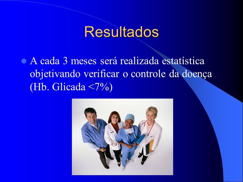Resultados A cada 3 meses será realizada estatística objetivando verificar o controle da doença (Hb.