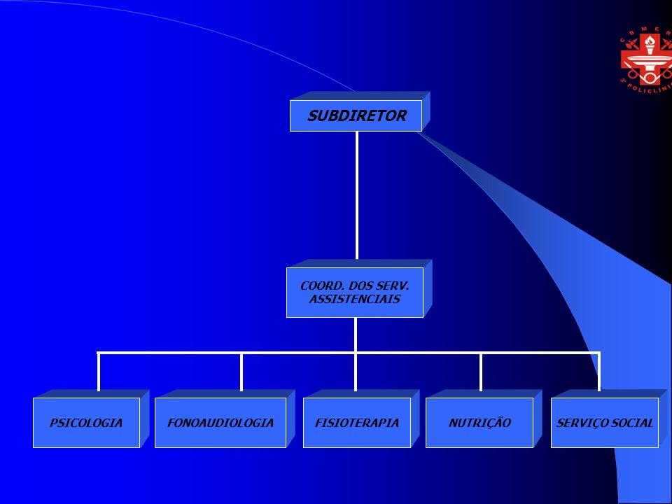 SUBDIRETOR COORD. DOS SERV. ASSISTENCIAIS FISIOTERAPIAFONOAUDIOLOGIANUTRIÇÃOSERVIÇO SOCIALPSICOLOGIA