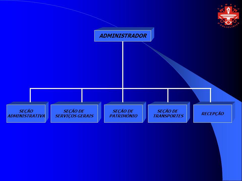 ADMINISTRADOR SEÇÃO DE PATRIMÔNIO SEÇÃO DE SERVIÇOS GERAIS SEÇÃO DE TRANSPORTES RECEPÇÃO SEÇÃO ADMINISTRATIVA