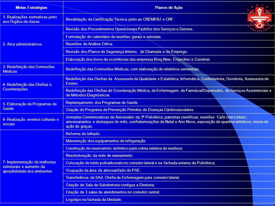Metas EstratégiasPlanos de Ação 1- Realizações normativas junto aos Órgãos de classe Revalidação da Certificação Técnica junto ao CREMERJ e CRF. 2- At