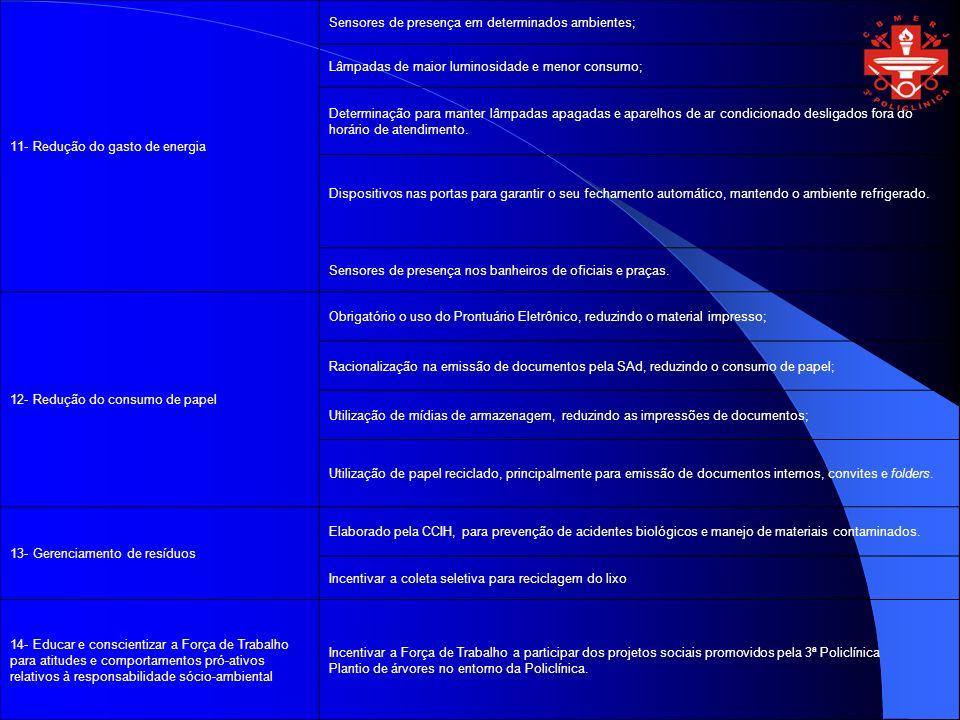 11- Redução do gasto de energia Sensores de presença em determinados ambientes; Lâmpadas de maior luminosidade e menor consumo; Determinação para mant