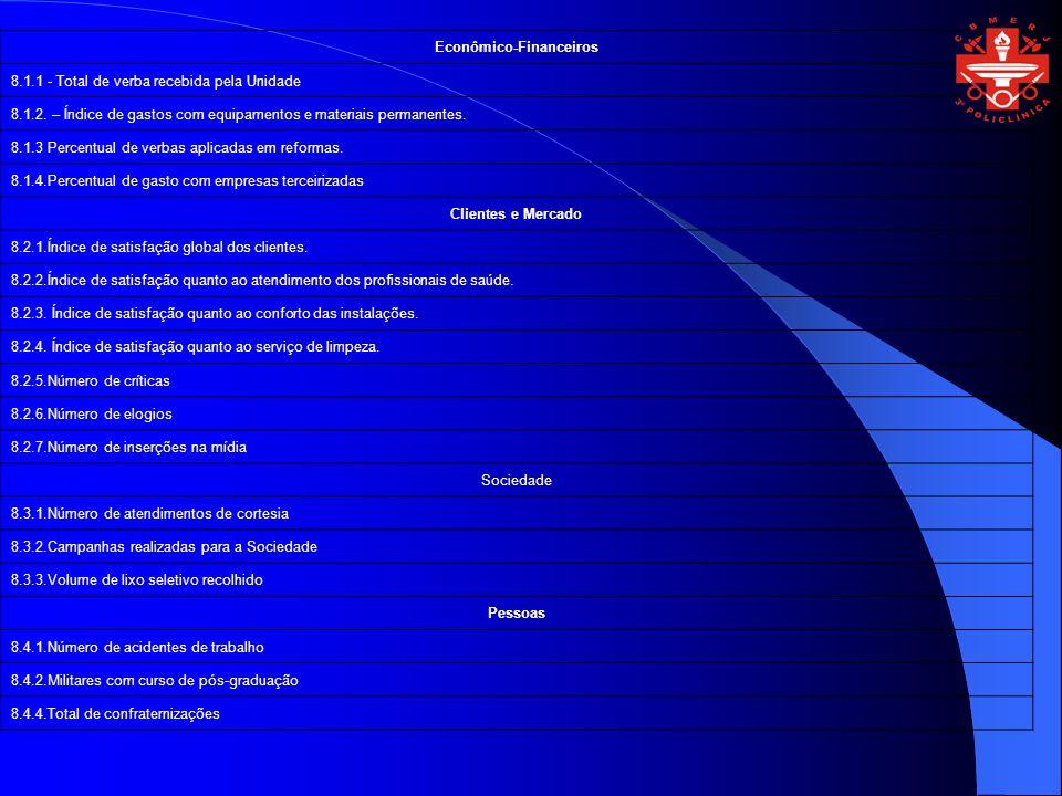 Econômico-Financeiros 8.1.1 - Total de verba recebida pela Unidade 8.1.2. – Índice de gastos com equipamentos e materiais permanentes. 8.1.3 Percentua