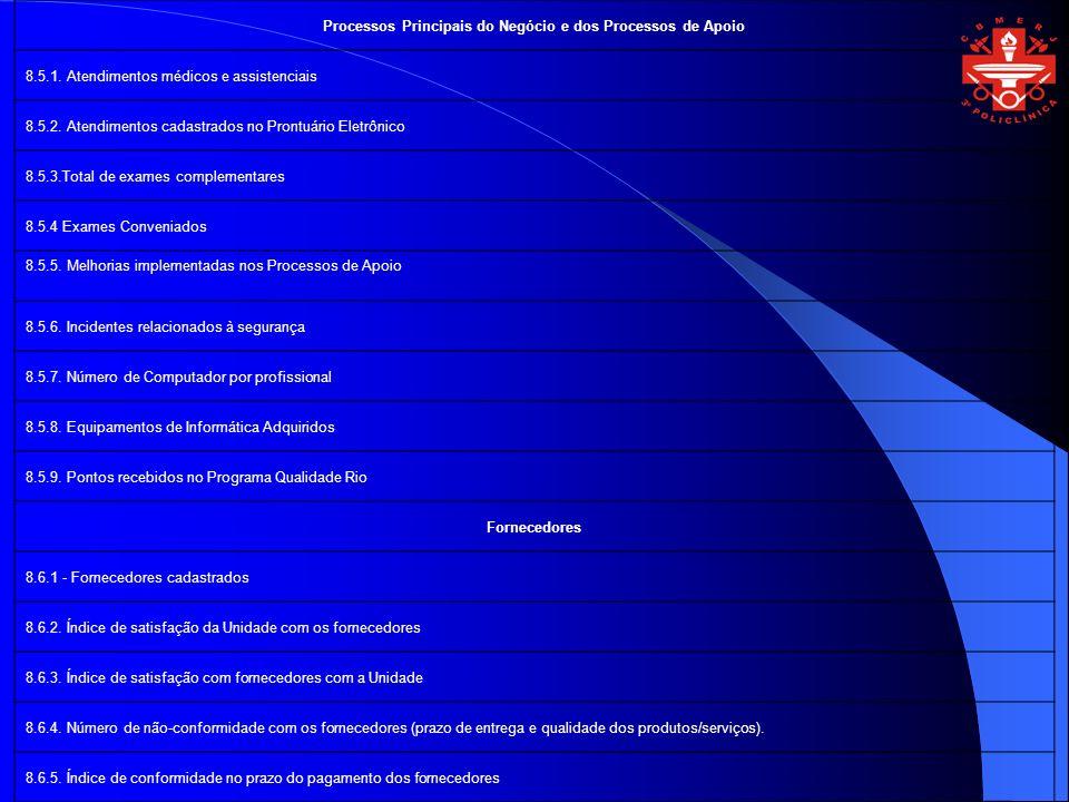 Processos Principais do Negócio e dos Processos de Apoio 8.5.1. Atendimentos médicos e assistenciais 8.5.2. Atendimentos cadastrados no Prontuário Ele