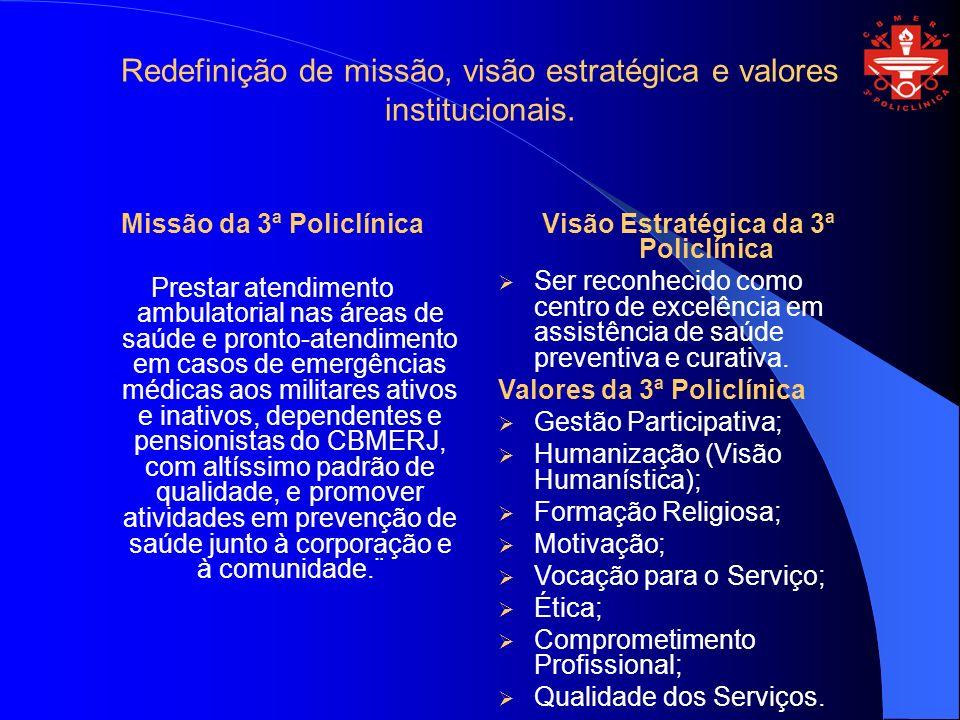 Redefinição de missão, visão estratégica e valores institucionais. Missão da 3ª Policlínica Prestar atendimento ambulatorial nas áreas de saúde e pron