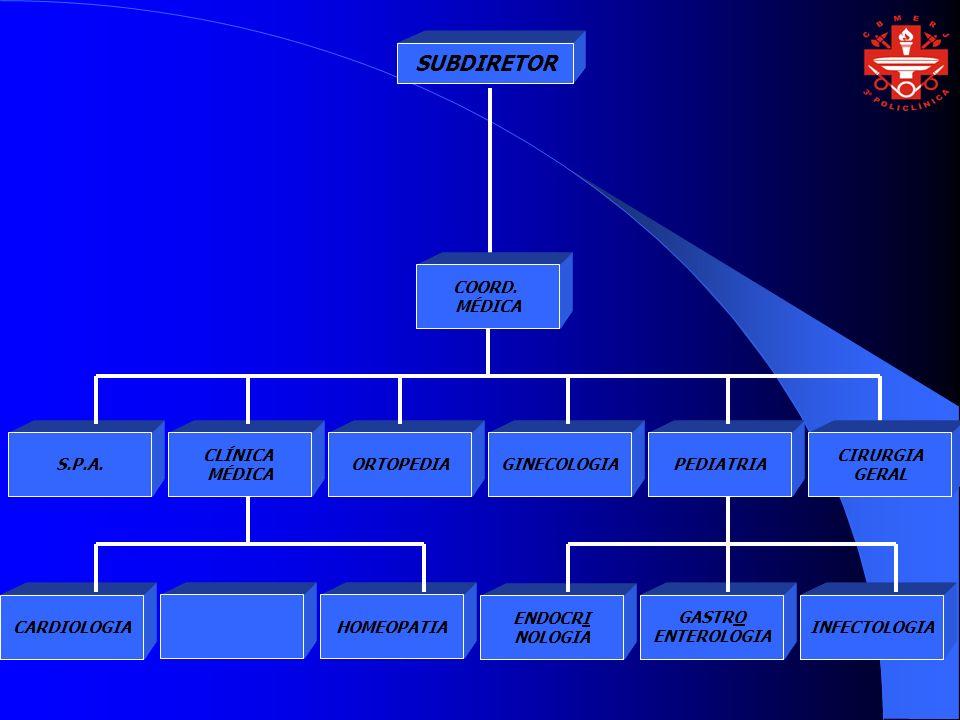 SUBDIRETOR COORD. MÉDICA ORTOPEDIA CLÍNICA MÉDICA GINECOLOGIAPEDIATRIA CIRURGIA GERAL S.P.A.HOMEOPATIA CARDIOLOGIA GASTRO ENTEROLOGIA ENDOCRI NOLOGIA