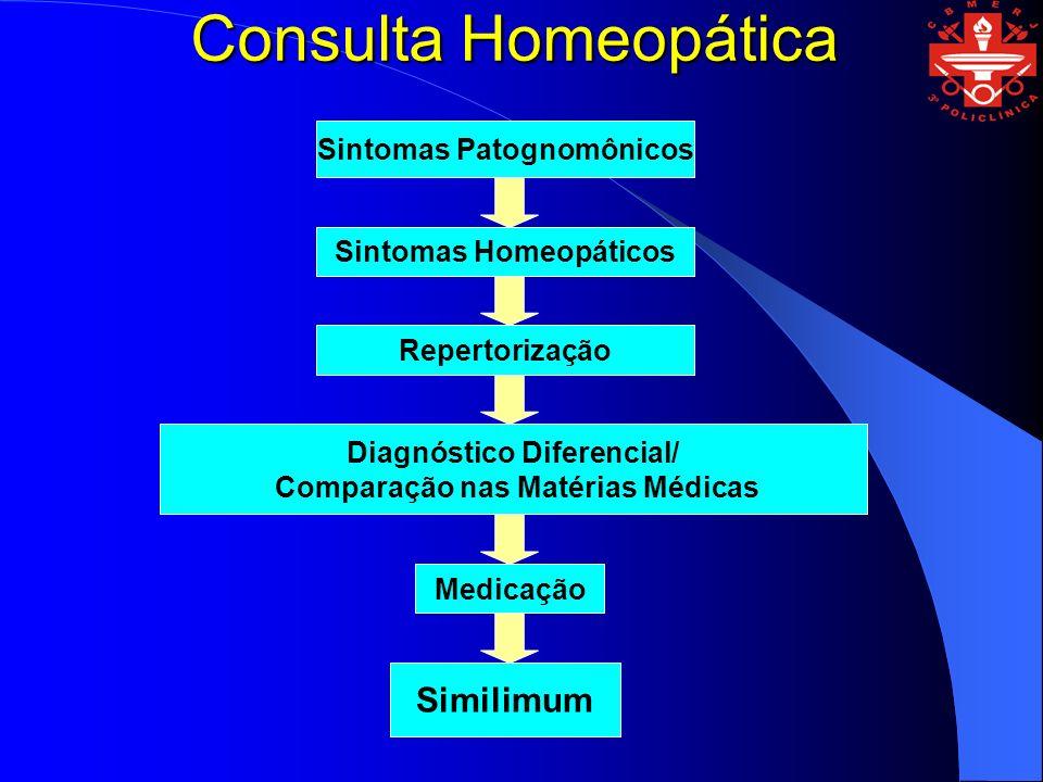 Consulta Homeopática Medicação Diagnóstico Diferencial/ Comparação nas Matérias Médicas Repertorização Sintomas Homeopáticos Sintomas Patognomônicos S