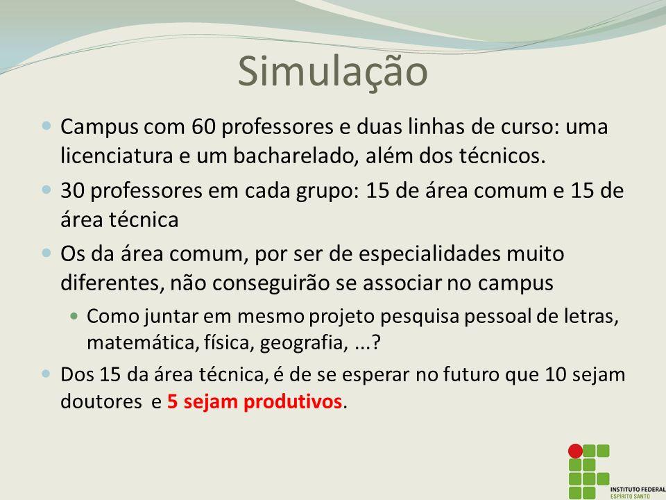 Simulação Campus com 60 professores e duas linhas de curso: uma licenciatura e um bacharelado, além dos técnicos.