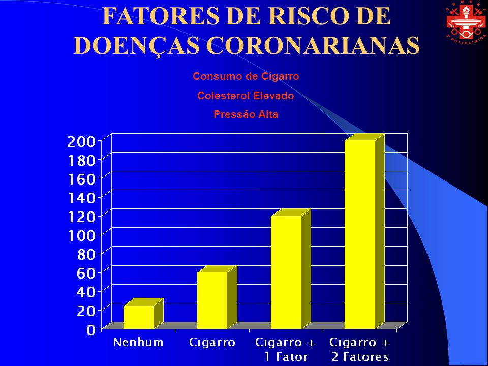 FATORES DE RISCO DE DOENÇAS CORONARIANAS Consumo de Cigarro Colesterol Elevado Pressão Alta