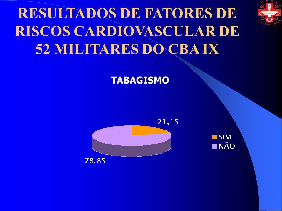 RESULTADOS DE FATORES DE RISCOS CARDIOVASCULAR DE 52 MILITARES DO CBA IX TABAGISMO