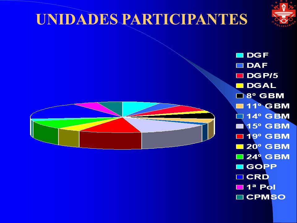 UNIDADES PARTICIPANTES