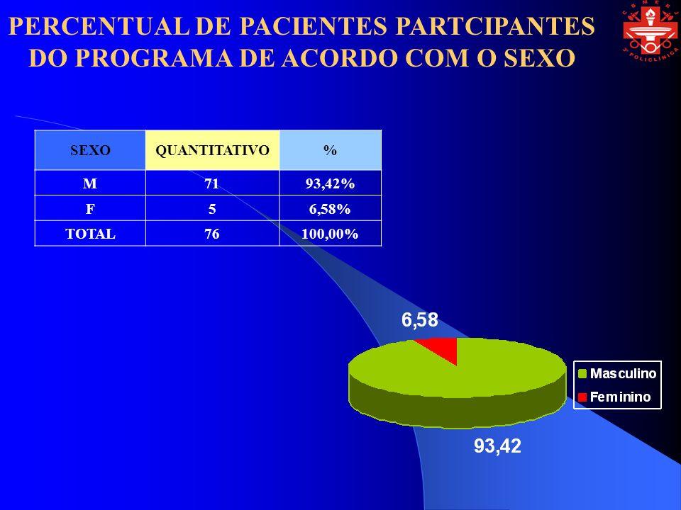 PERCENTUAL DE PACIENTES PARTCIPANTES DO PROGRAMA DE ACORDO COM O SEXO SEXOQUANTITATIVO% M7193,42% F56,58% TOTAL76100,00%