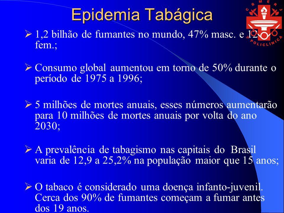 Epidemia Tabágica 1,2 bilhão de fumantes no mundo, 47% masc. e 12% fem.; Consumo global aumentou em torno de 50% durante o período de 1975 a 1996; 5 m