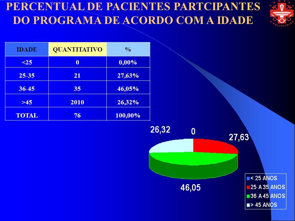 PERCENTUAL DE PACIENTES PARTCIPANTES DO PROGRAMA DE ACORDO COM A IDADE IDADEQUANTITATIVO% <2500,00% 25-352127,63% 36-453546,05% >45201026,32% TOTAL76100,00%